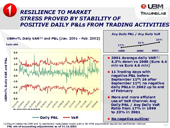 RESILIENCE TO MARKET STRESS PROVED BY STABILITY OF POSITIVE DAILY P&Ls FROM TRADING ACTIVITIES