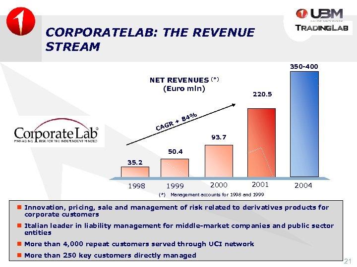 CORPORATELAB: THE REVENUE STREAM 350 -400 NET REVENUES (Euro mln) (*) 220. 5 84%