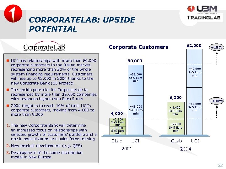 CORPORATELAB: UPSIDE POTENTIAL 92, 000 Corporate Customers n UCI has relationships with more than