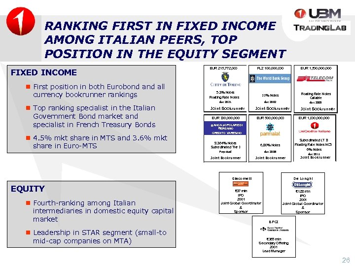 RANKING FIRST IN FIXED INCOME AMONG ITALIAN PEERS, TOP POSITION IN THE EQUITY SEGMENT