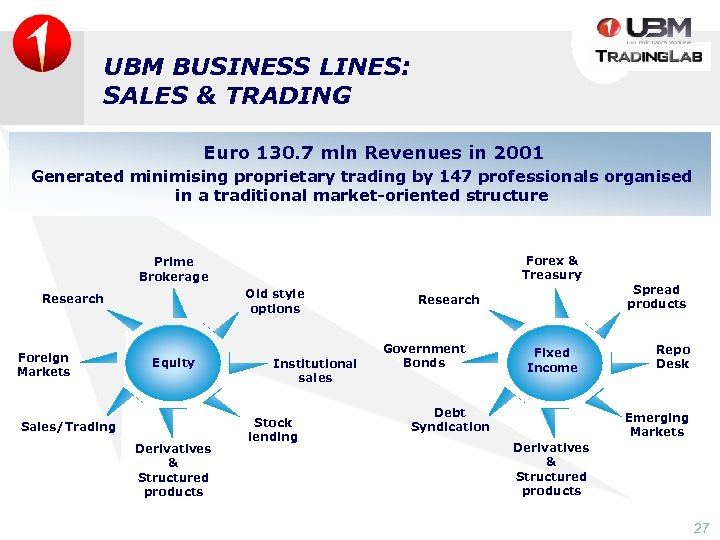 UBM BUSINESS LINES: SALES & TRADING Euro 130. 7 mln Revenues in 2001 Generated