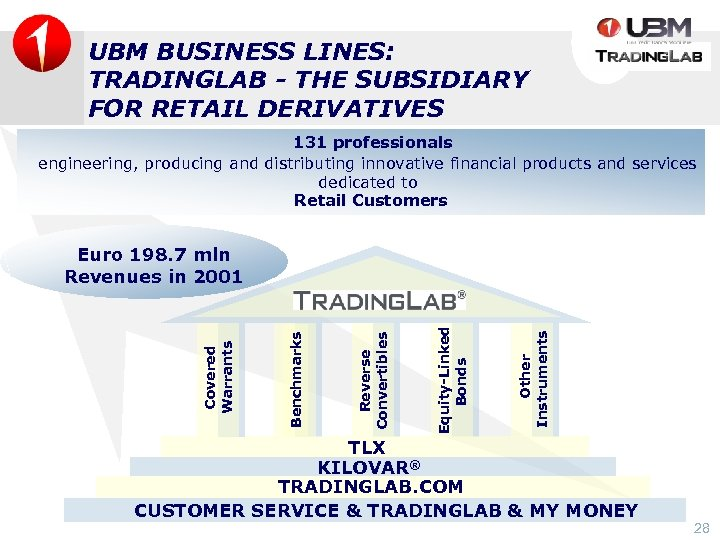 UBM BUSINESS LINES: TRADINGLAB - THE SUBSIDIARY FOR RETAIL DERIVATIVES 131 professionals engineering, producing