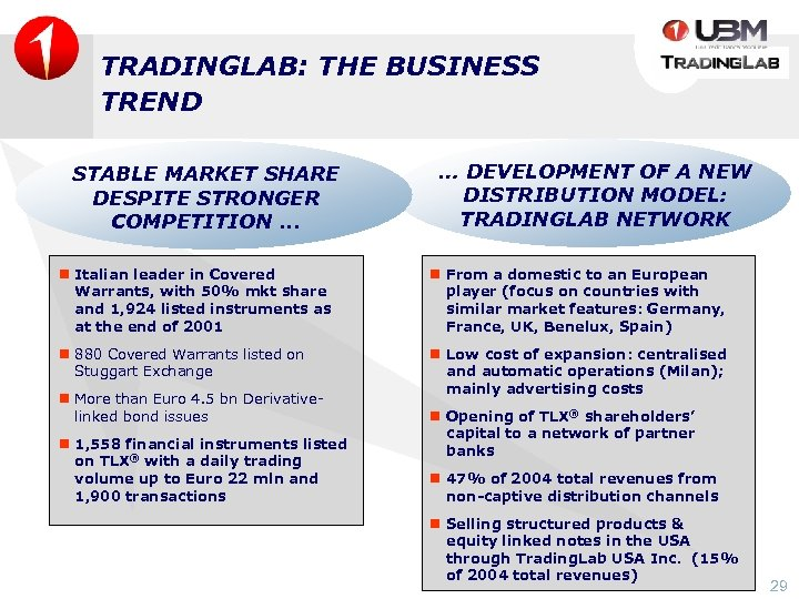 TRADINGLAB: THE BUSINESS TREND STABLE MARKET SHARE DESPITE STRONGER COMPETITION. . . … DEVELOPMENT