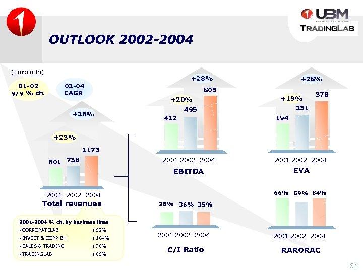 OUTLOOK 2002 -2004 (Euro mln) +28% 01 -02 y/y % ch. 02 -04 CAGR