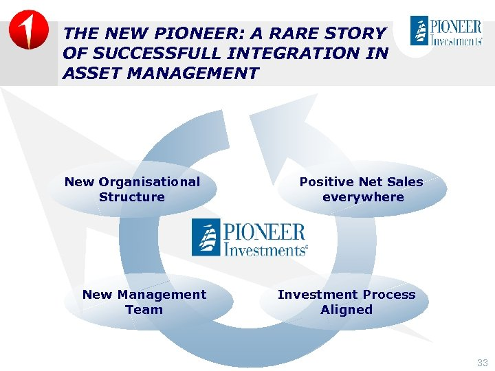 THE NEW PIONEER: A RARE STORY OF SUCCESSFULL INTEGRATION IN ASSET MANAGEMENT New Organisational