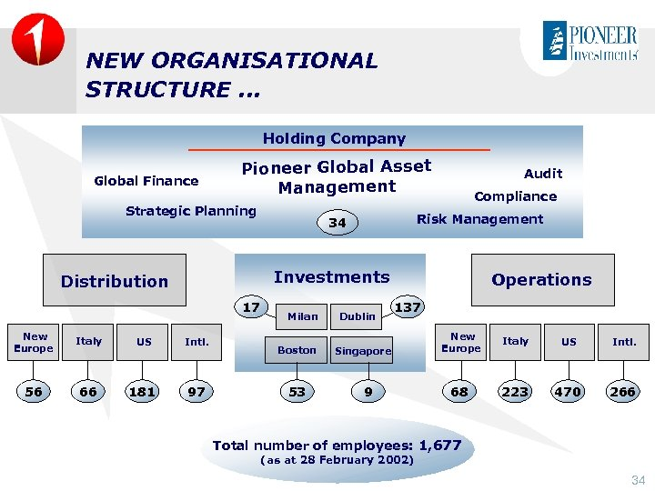 NEW ORGANISATIONAL STRUCTURE. . . Holding Company Global Finance Pioneer Global Asset Management Strategic