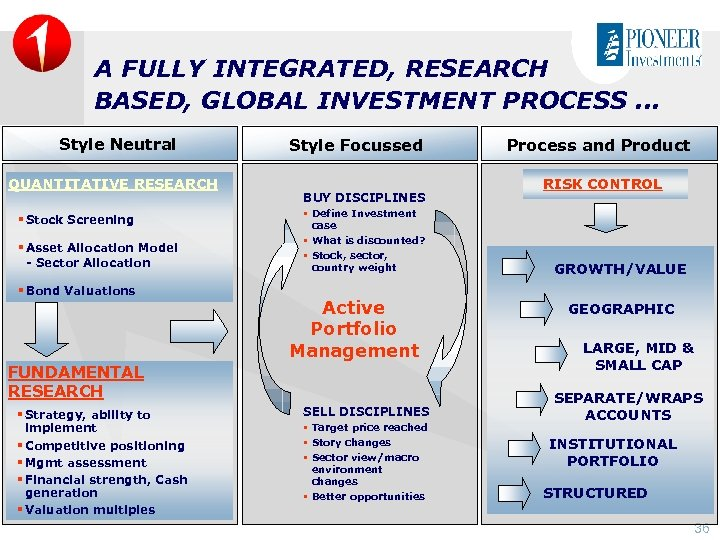 A FULLY INTEGRATED, RESEARCH BASED, GLOBAL INVESTMENT PROCESS. . . Style Neutral QUANTITATIVE RESEARCH