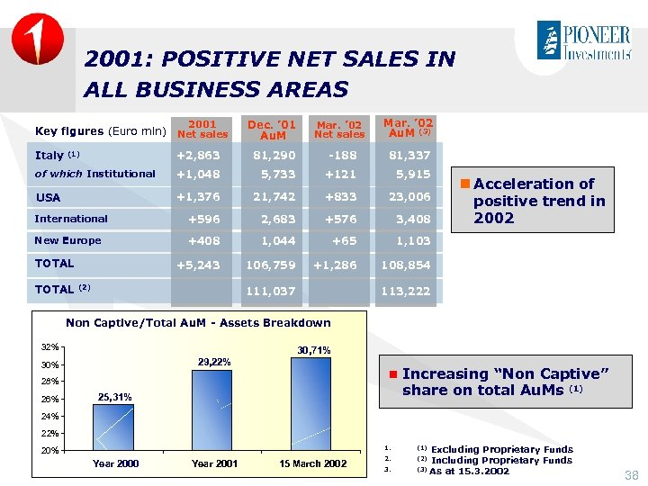 2001: POSITIVE NET SALES IN ALL BUSINESS AREAS 2001 Key figures (Euro mln) Net