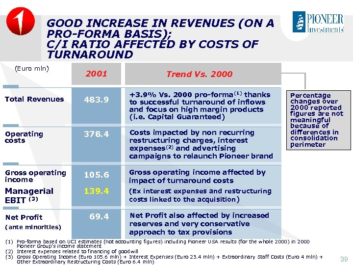 GOOD INCREASE IN REVENUES (ON A PRO-FORMA BASIS); C/I RATIO AFFECTED BY COSTS OF