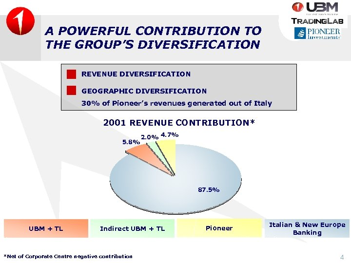 A POWERFUL CONTRIBUTION TO THE GROUP'S DIVERSIFICATION REVENUE DIVERSIFICATION GEOGRAPHIC DIVERSIFICATION 30% of Pioneer's