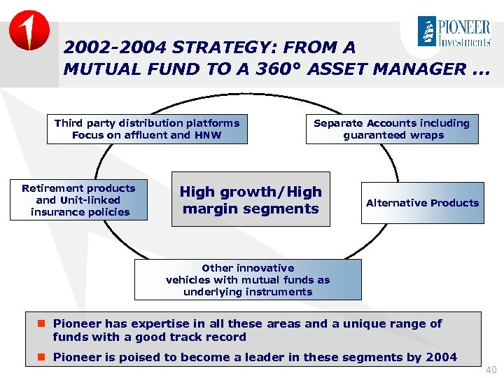 2002 -2004 STRATEGY: FROM A MUTUAL FUND TO A 360° ASSET MANAGER. . .