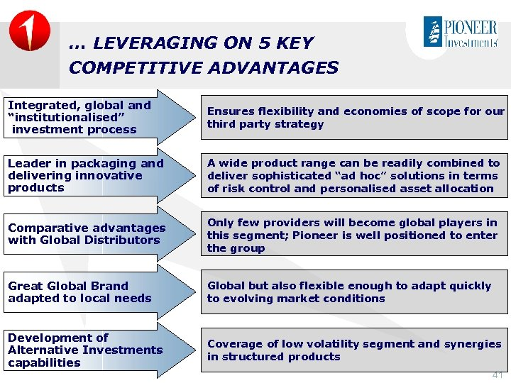 """… LEVERAGING ON 5 KEY COMPETITIVE ADVANTAGES Integrated, global and """"institutionalised"""" investment process Ensures"""