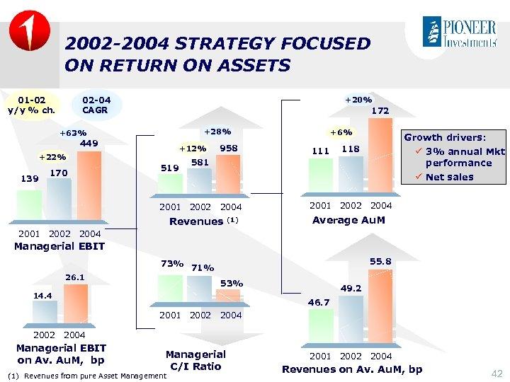 2002 -2004 STRATEGY FOCUSED ON RETURN ON ASSETS 01 -02 y/y % ch. 02
