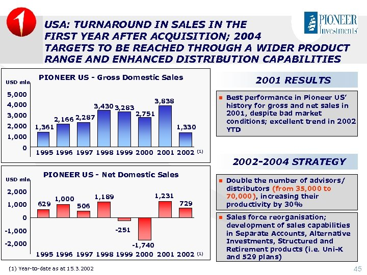 USA: TURNAROUND IN SALES IN THE FIRST YEAR AFTER ACQUISITION; 2004 TARGETS TO BE