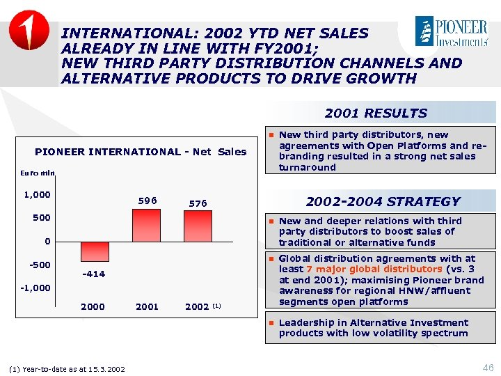 INTERNATIONAL: 2002 YTD NET SALES ALREADY IN LINE WITH FY 2001; NEW THIRD PARTY