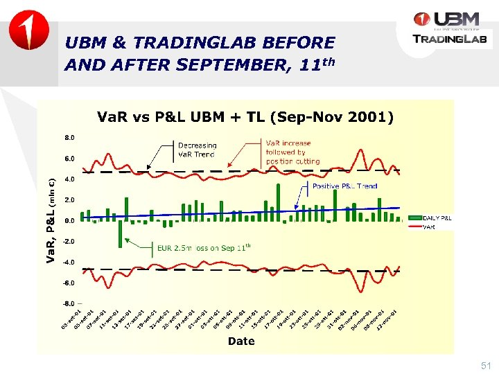 UBM & TRADINGLAB BEFORE AND AFTER SEPTEMBER, 11 th 51