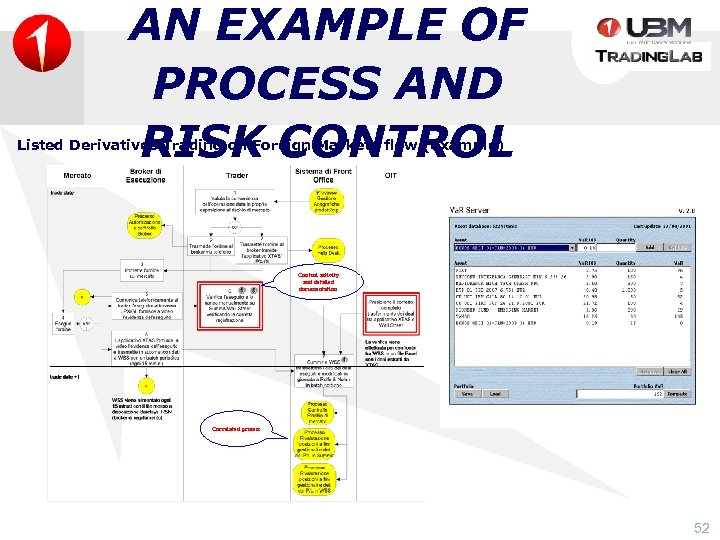 AN EXAMPLE OF PROCESS AND RISK CONTROL Listed Derivatives Trading on Foreign Markets flow