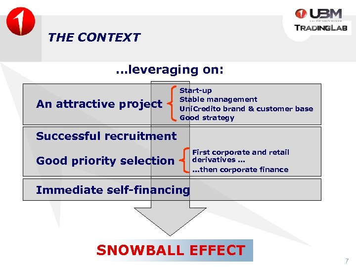 THE CONTEXT …leveraging on: An attractive project Start-up Stable management Uni. Credito brand &