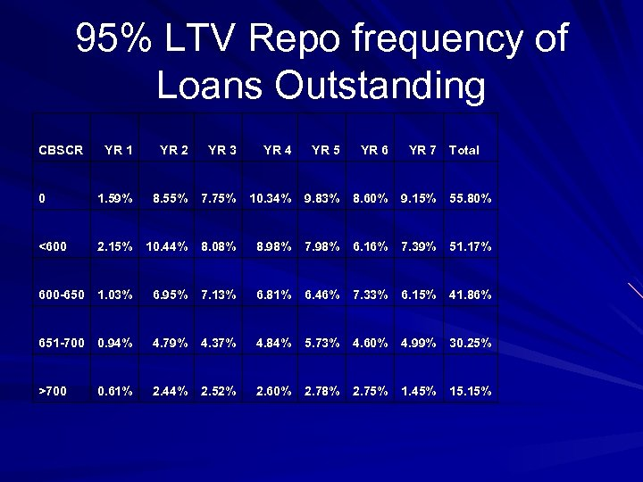 95% LTV Repo frequency of Loans Outstanding CBSCR YR 1 YR 2 YR 3