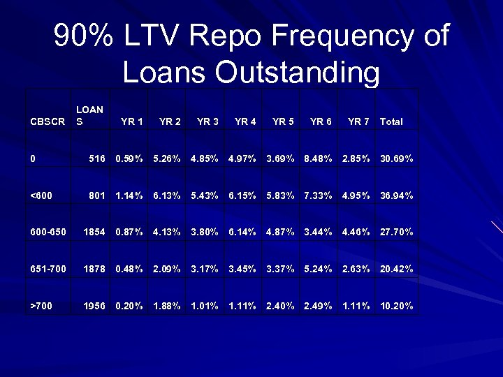 90% LTV Repo Frequency of Loans Outstanding CBSCR LOAN S YR 1 YR 2