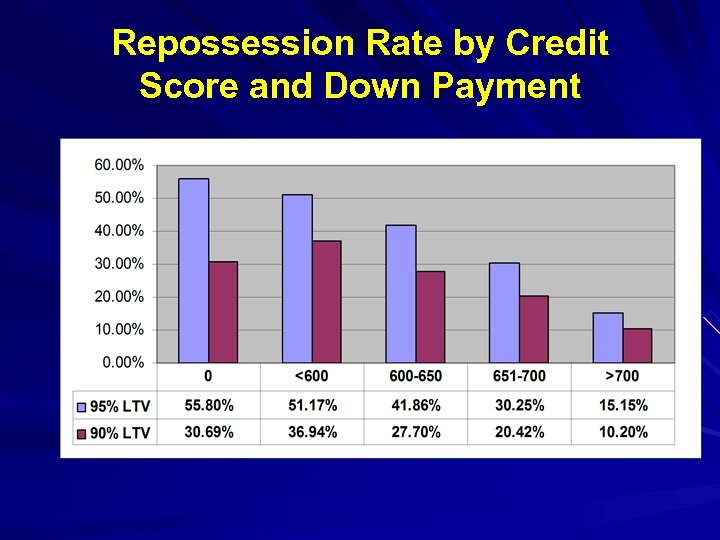 Repossession Rate by Credit Score and Down Payment