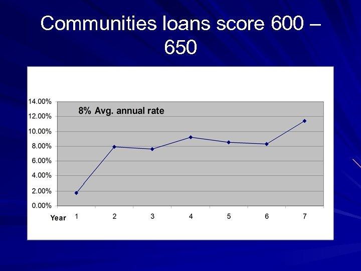 Communities loans score 600 – 650
