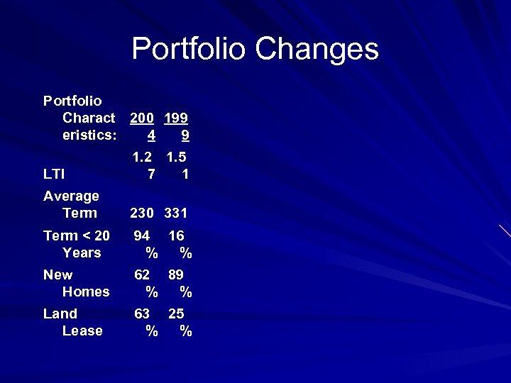 Portfolio Changes Portfolio Charact 200 199 eristics: 4 9 LTI 1. 2 1. 5