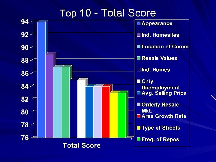 Top 10 - Total Score