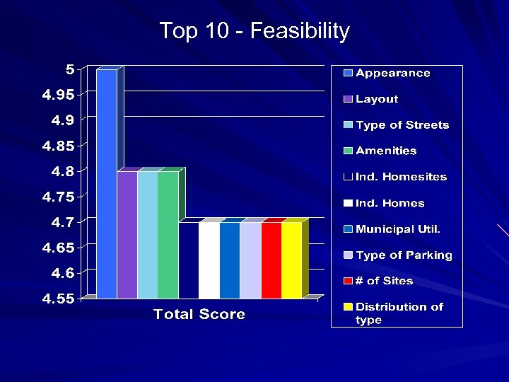Top 10 - Feasibility