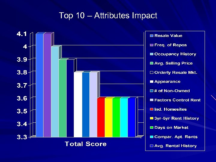 Top 10 – Attributes Impact