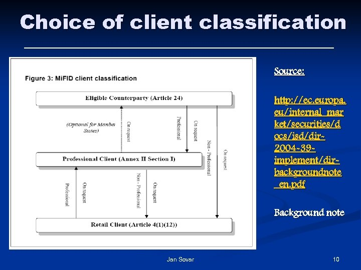 Choice of client classification Source: http: //ec. europa. eu/internal_mar ket/securities/d ocs/isd/dir 2004 -39 implement/dirbackgroundnote