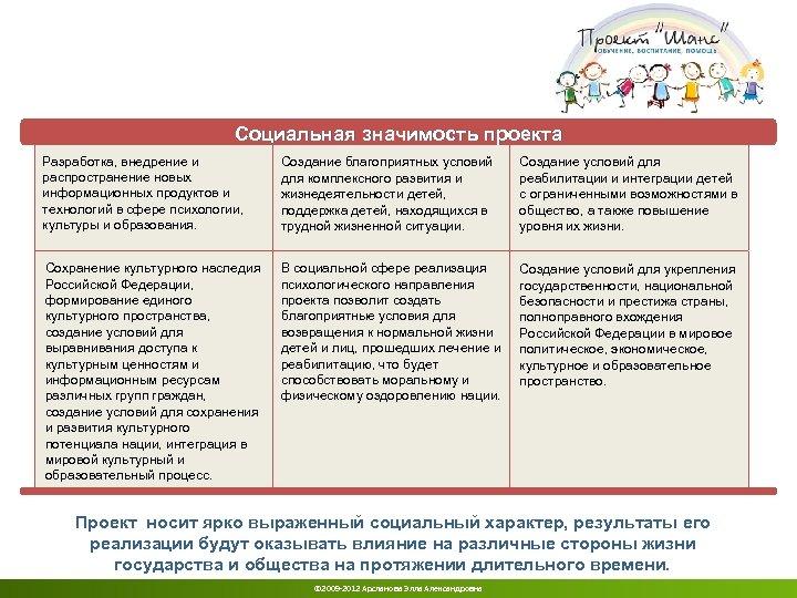 Социальная значимость проекта Разработка, внедрение и распространение новых информационных продуктов и технологий в сфере