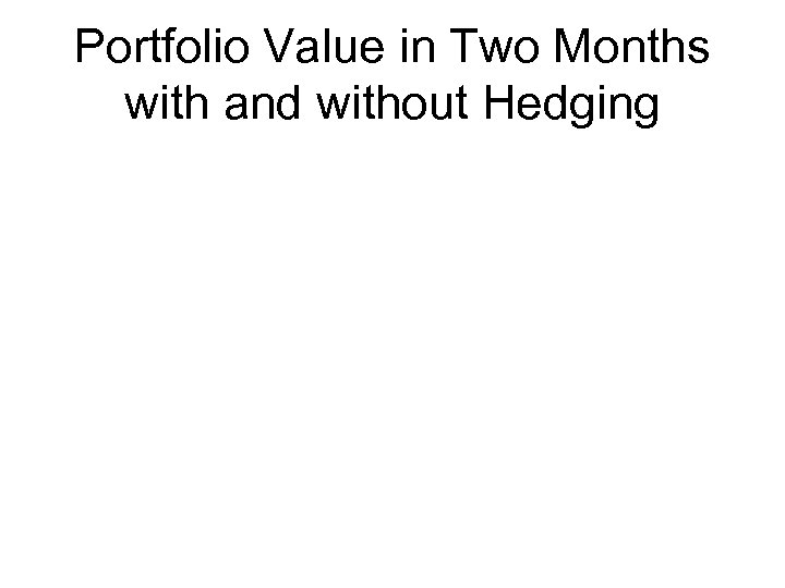 Portfolio Value in Two Months with and without Hedging