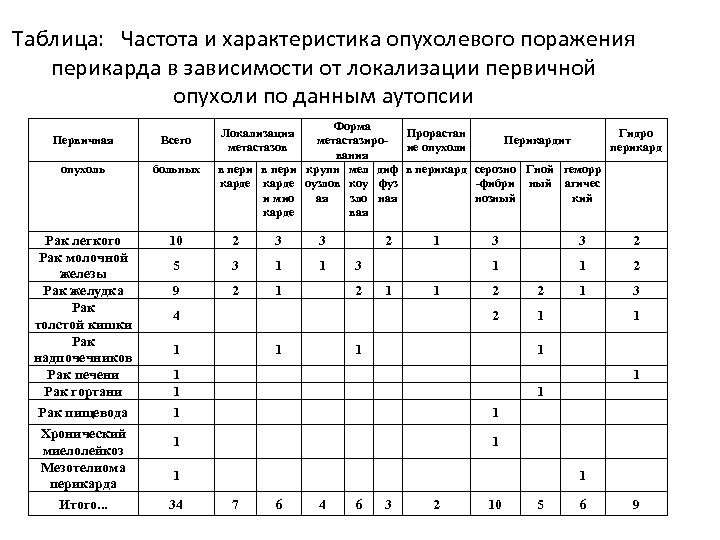 Таблица: Частота и характеристика опухолевого поражения перикарда в зависимости от локализации первичной опухоли по