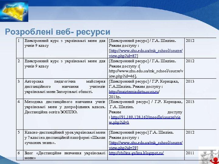 Розроблені веб- ресурси 1 2 3 4 5 6 Електронний курс з української мови