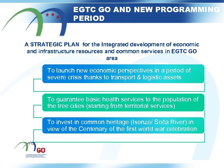 EGTC GO AND NEW PROGRAMMING PERIOD A STRATEGIC PLAN for the Integrated development of