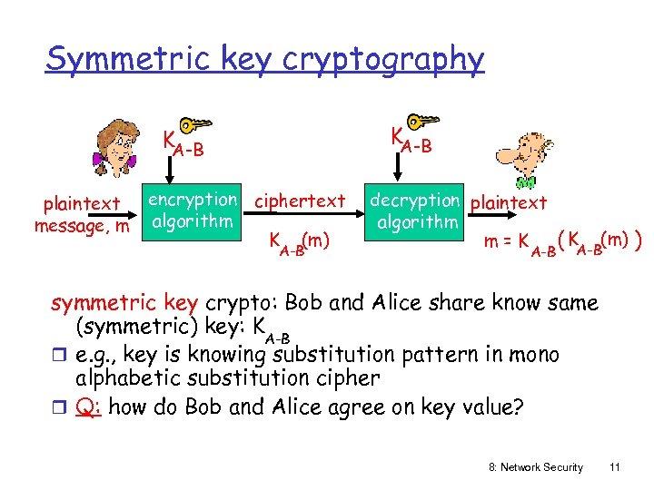 Symmetric key cryptography KA-B plaintext message, m encryption ciphertext algorithm K (m) A-B decryption
