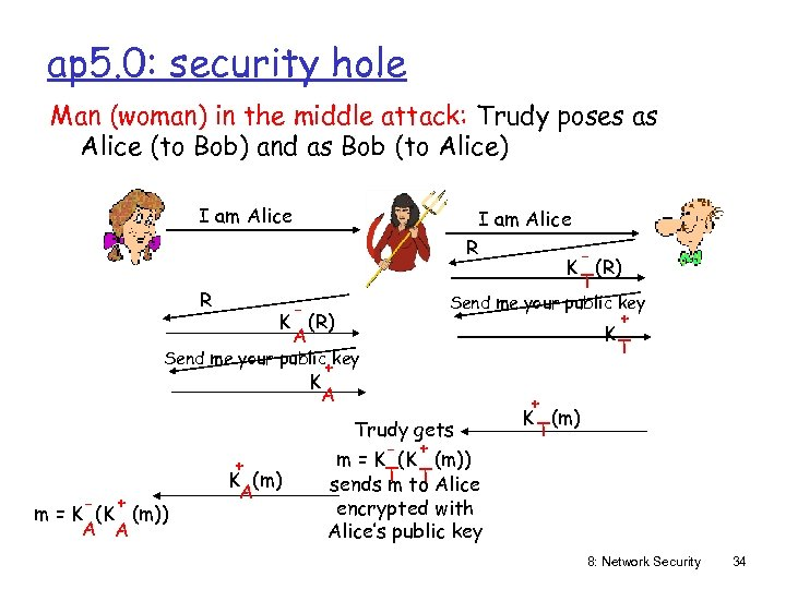 ap 5. 0: security hole Man (woman) in the middle attack: Trudy poses as