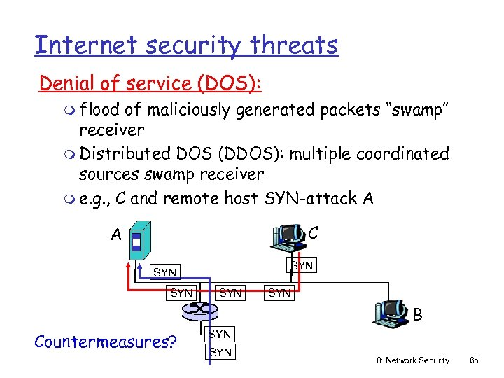 "Internet security threats Denial of service (DOS): m flood of maliciously generated packets ""swamp"""