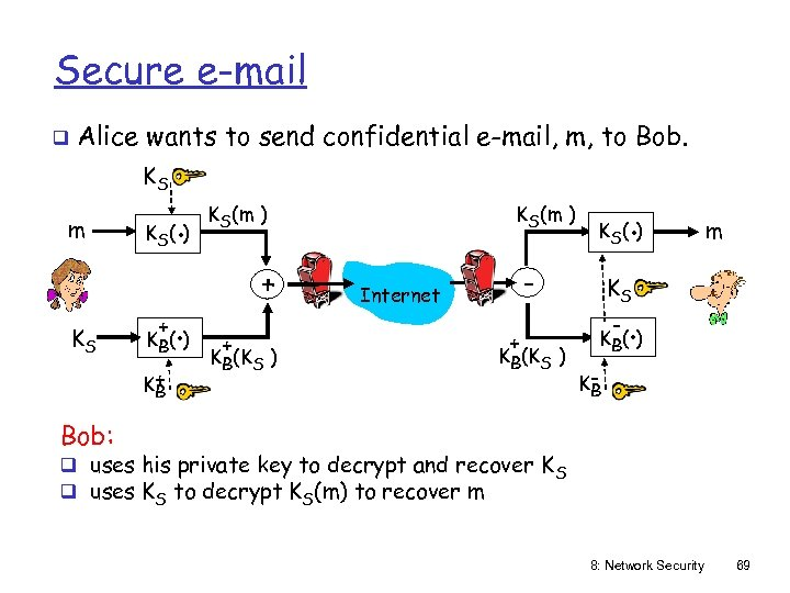 Secure e-mail q Alice wants to send confidential e-mail, m, to Bob. KS m