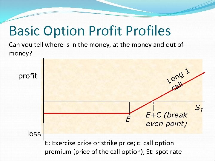 Basic Option Profit Profiles Can you tell where is in the money, at the