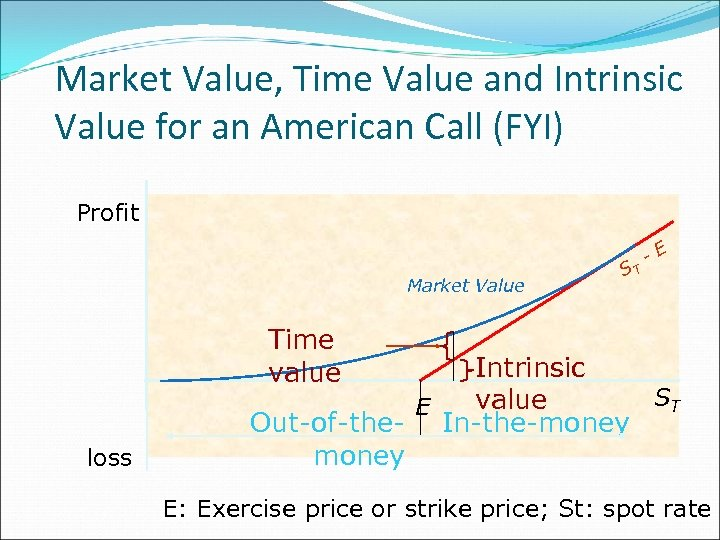 Market Value, Time Value and Intrinsic Value for an American Call (FYI) Profit Market