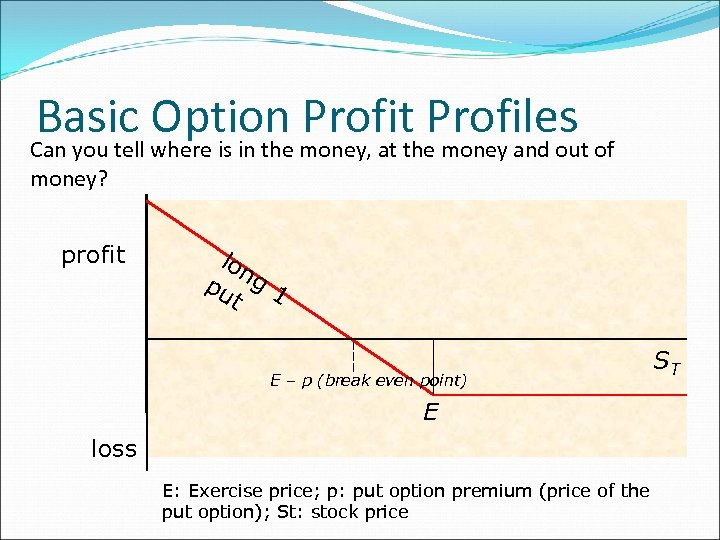 Basic where is in the money, at the. Profiles of Option Profit money and