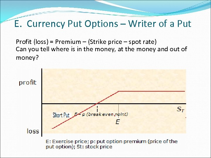 E. Currency Put Options – Writer of a Put Profit (loss) = Premium –
