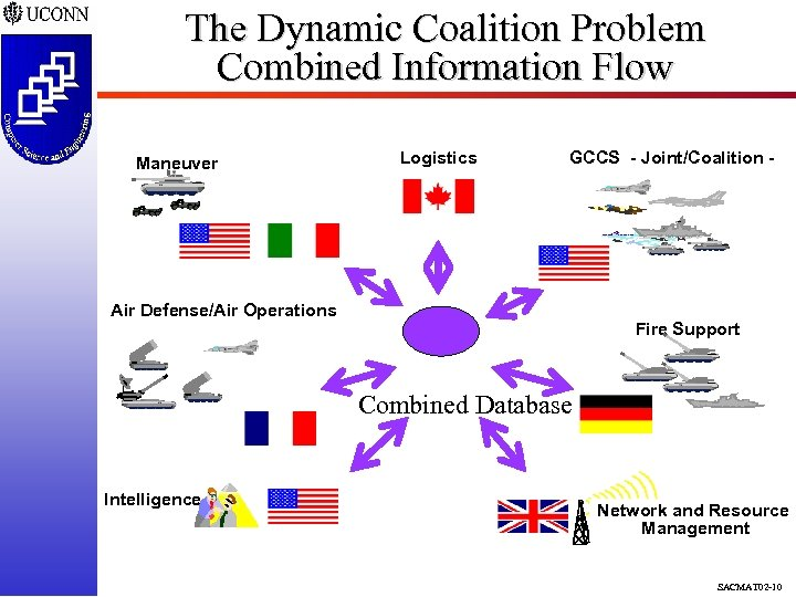 The Dynamic Coalition Problem Combined Information Flow Maneuver Logistics GCCS - Joint/Coalition - Air