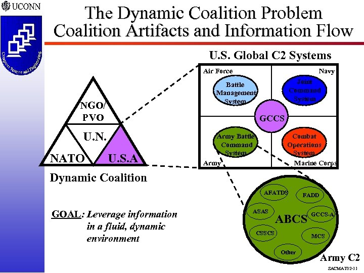 The Dynamic Coalition Problem Coalition Artifacts and Information Flow U. S. Global C 2