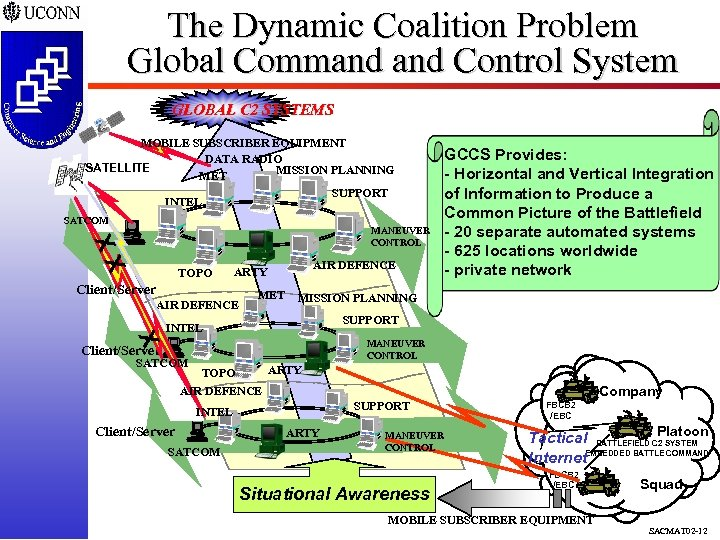 The Dynamic Coalition Problem Global Command Control System GLOBAL C 2 SYSTEMS MOBILE SUBSCRIBER