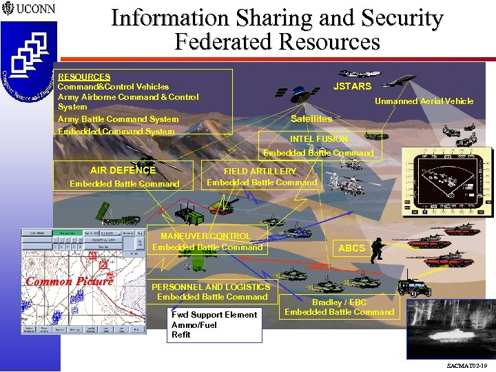 Information Sharing and Security Federated Resources RESOURCES Command&Control Vehicles Army Airborne Command & Control