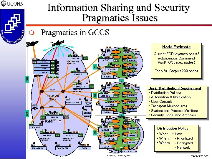 Information Sharing and Security Pragmatics Issues Pragmatics in GCCS m GBS DSCS DR DR