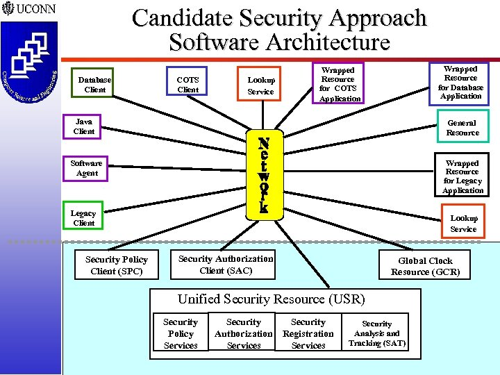 Candidate Security Approach Software Architecture Database Client COTS Client Lookup Service Wrapped Resource for
